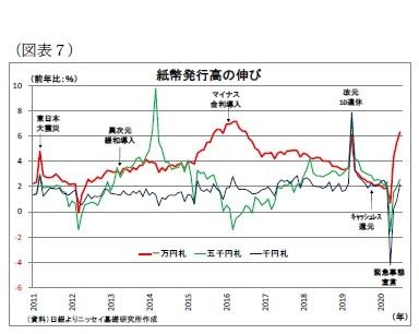 (図表7)紙幣発行高の伸び