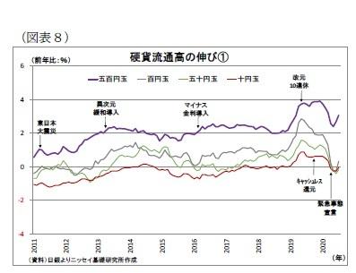 (図表8)硬貨流通高の伸び(1)