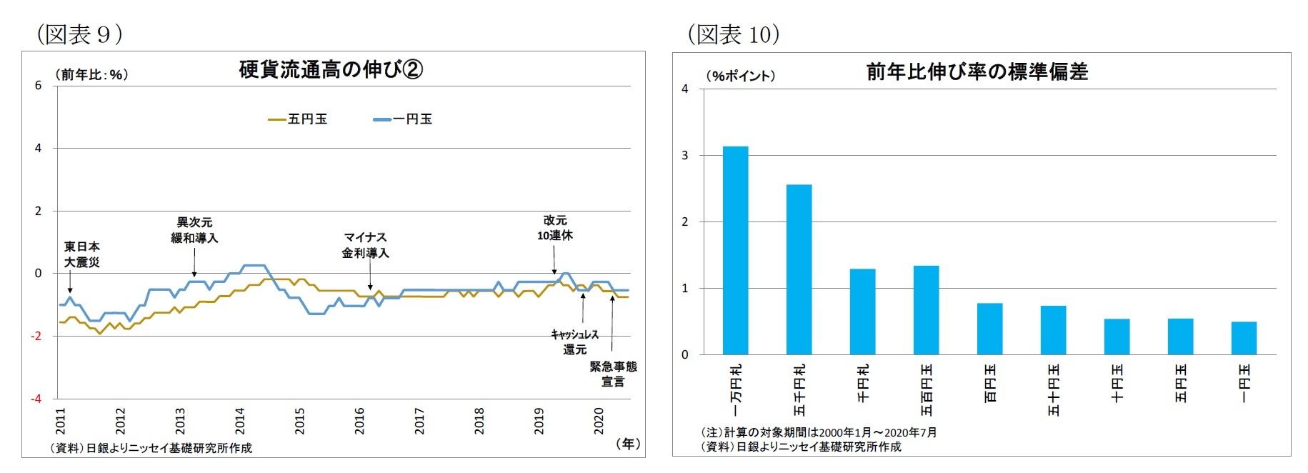 (図表9)硬貨流通高の伸び(2)/(図表10)前年比伸び率の標準偏差