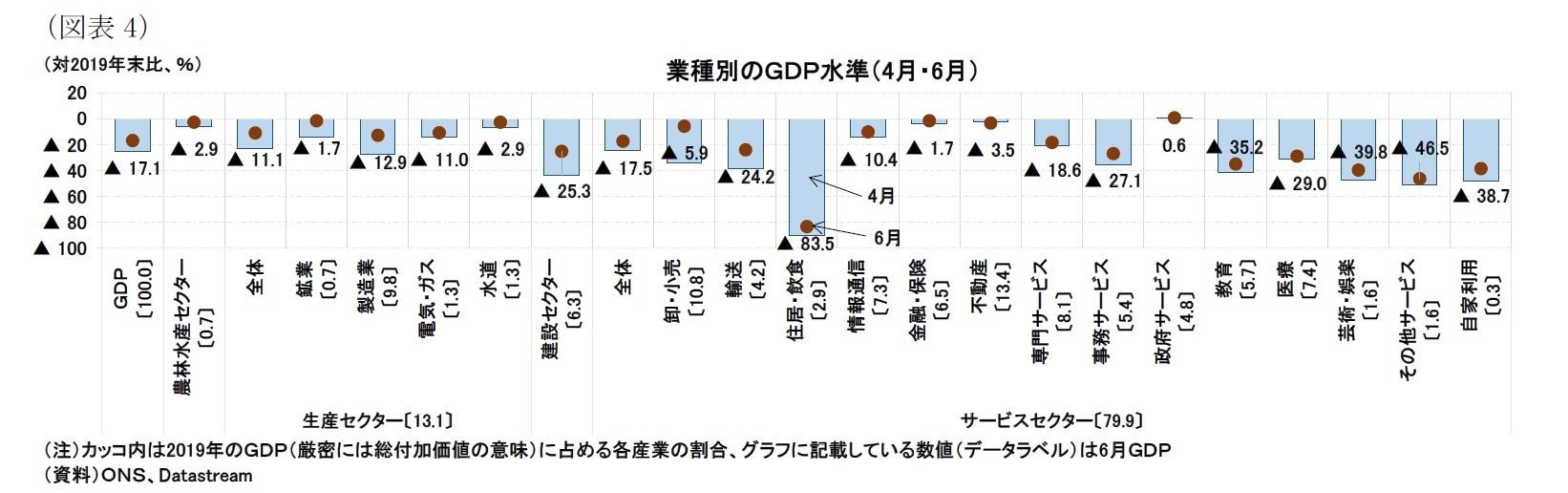 (図表4)業種別のGDP水準(4月・6月)