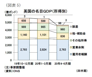 (図表5)英国の名目GDP(所得別)