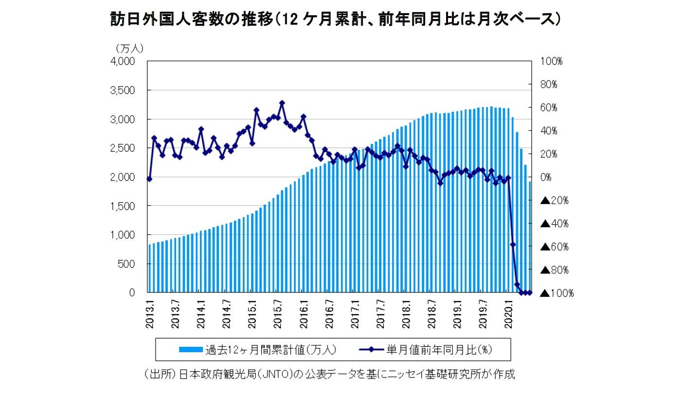 訪日外国人客数の推移(12 ケ月累計、前年同月比は月次ベース)