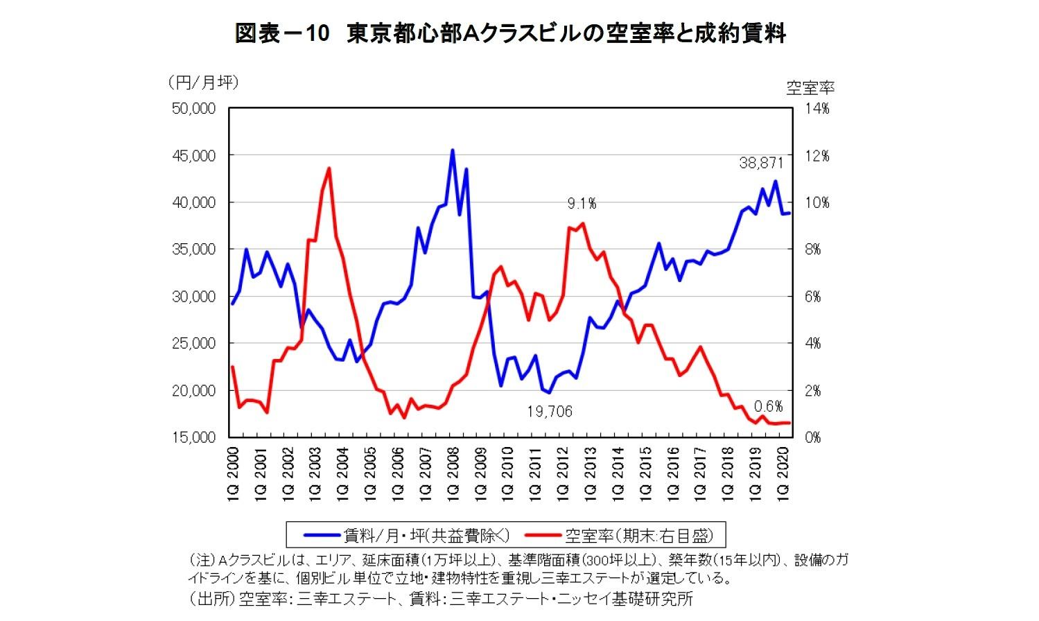 図表-10 東京都心部Aクラスビルの空室率と成約賃料