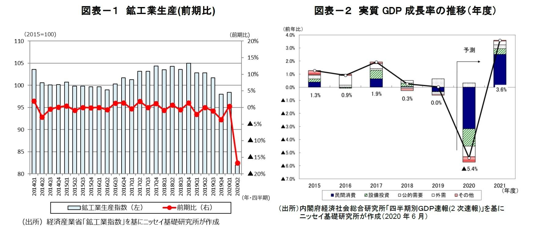 図表-1 鉱工業生産(前期比)/図表-2 実質GDP 成長率の推移(年度)