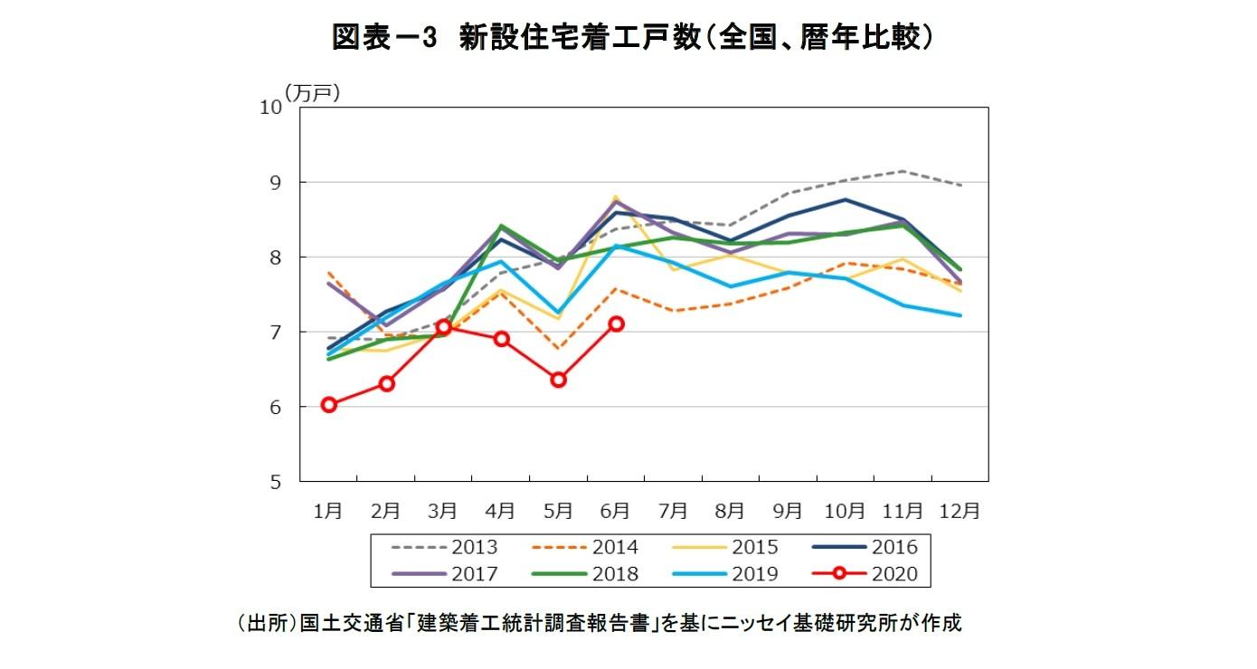 図表-3 新設住宅着工戸数(全国、暦年比較)