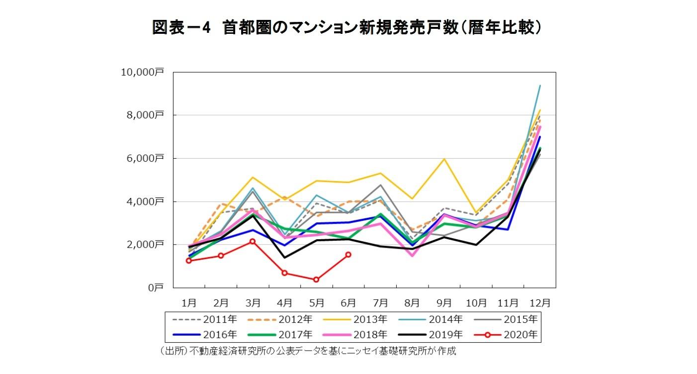 図表-4 首都圏のマンション新規発売戸数(暦年比較)