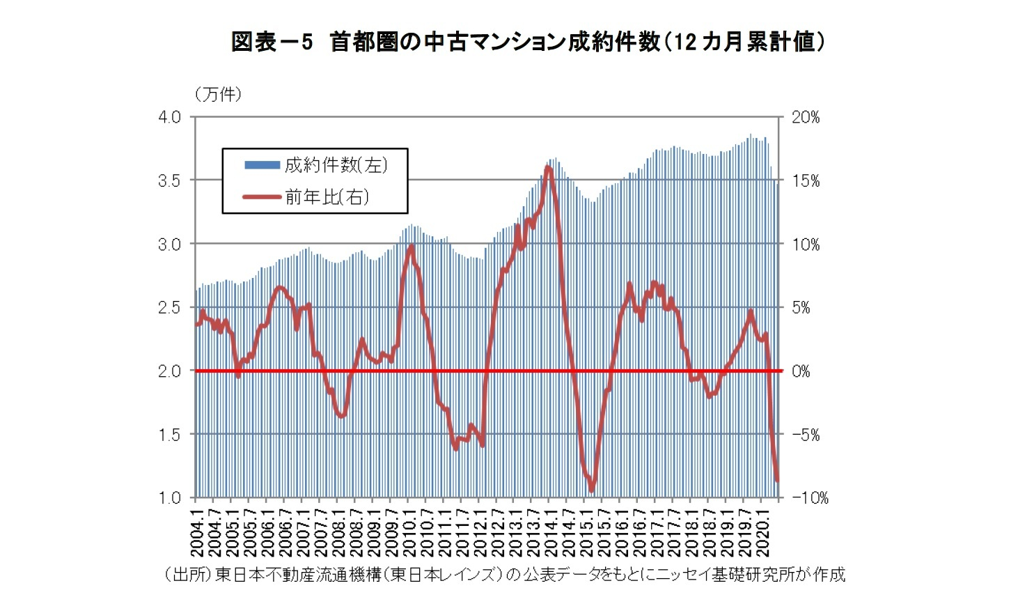 図表-5 首都圏の中古マンション成約件数(12 カ月累計値)