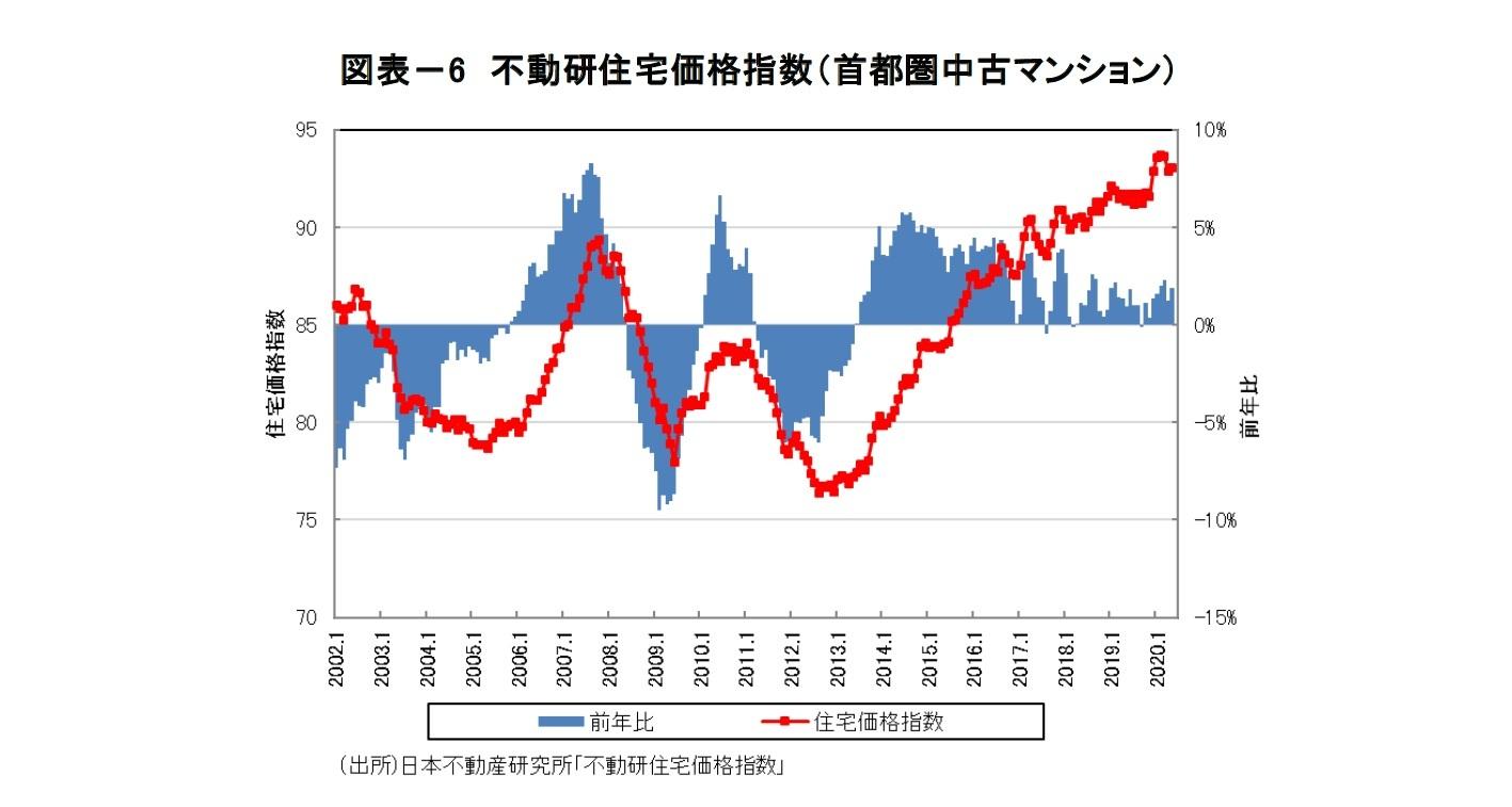 図表-6 不動研住宅価格指数(首都圏中古マンション)