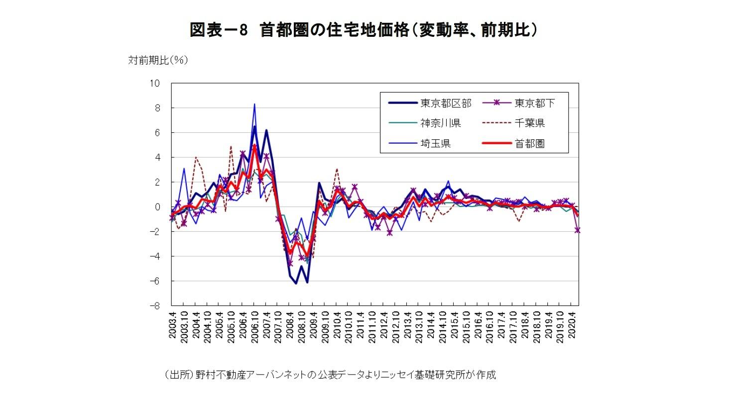 図表-8 首都圏の住宅地価格(変動率、前期比)