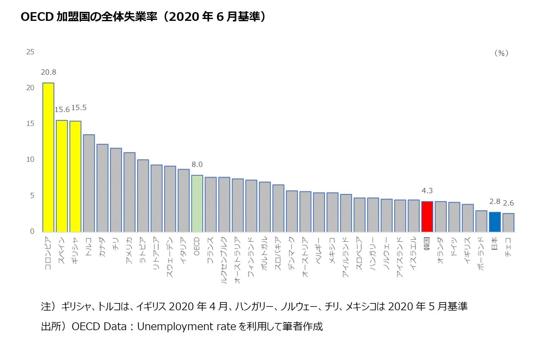 OECD 加盟国の全体失業率(2020 年6 月基準)