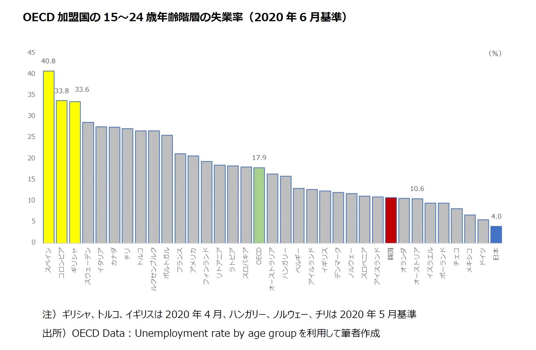 OECD 加盟国の15~24 歳年齢階層の失業率(2020 年6 月基準)