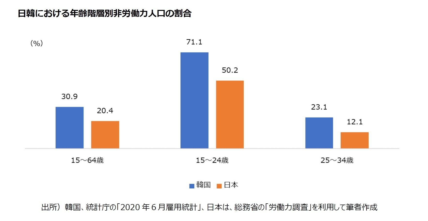 日韓における年齢階層別非労働力人口の割合