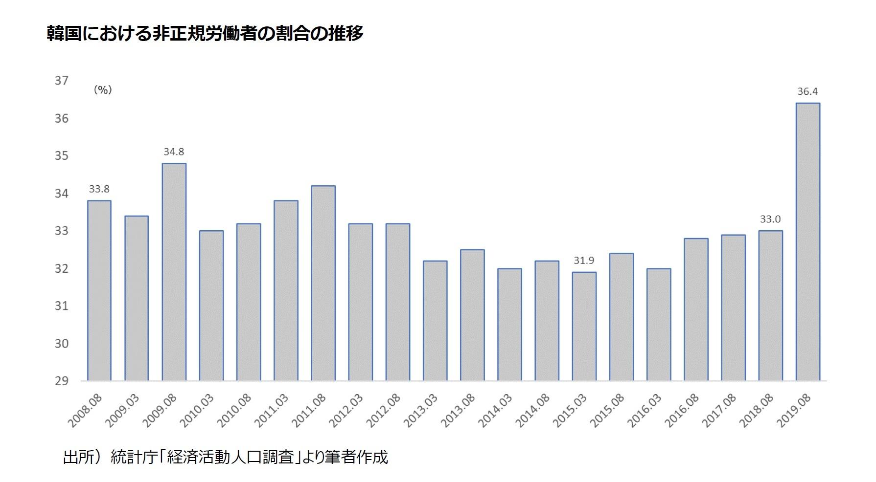韓国における非正規労働者の割合の推移