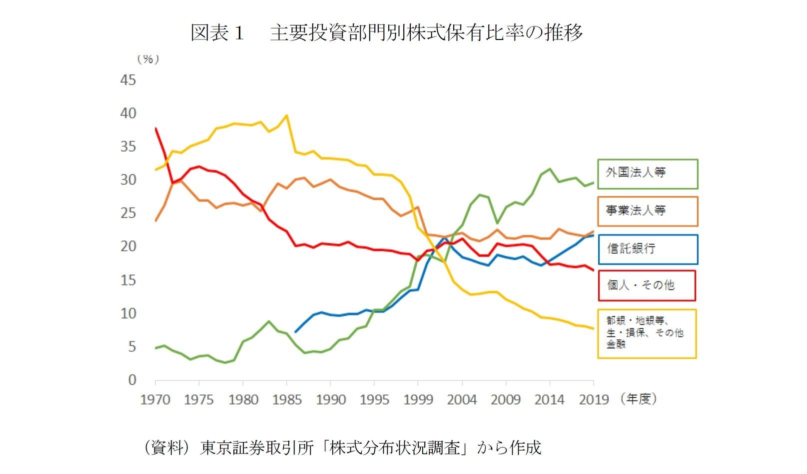 図表1 主要投資部門別株式保有比率の推移