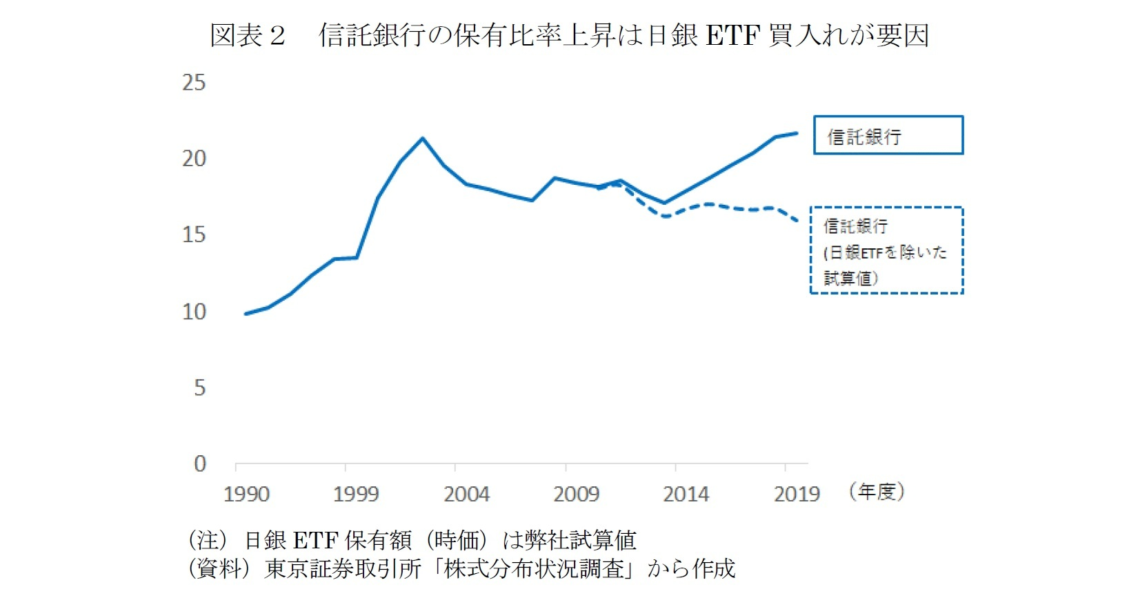 図表2 信託銀行の保有比率上昇は日銀ETF買入れが要因