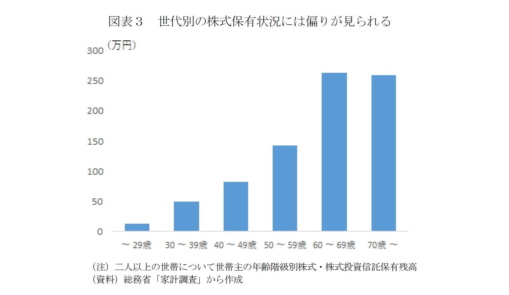 図表3 世代別の株式保有状況には偏りが見られる