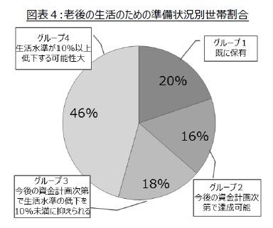 図表4:老後の生活のための準備状況別世帯割合