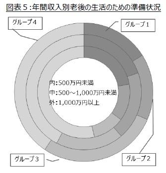 図表5:年間収入別老後の生活のための準備状況