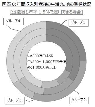 図表6:年間収入別老後の生活のための準備状況