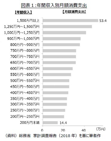 図表1:年間収入別月額消費支出