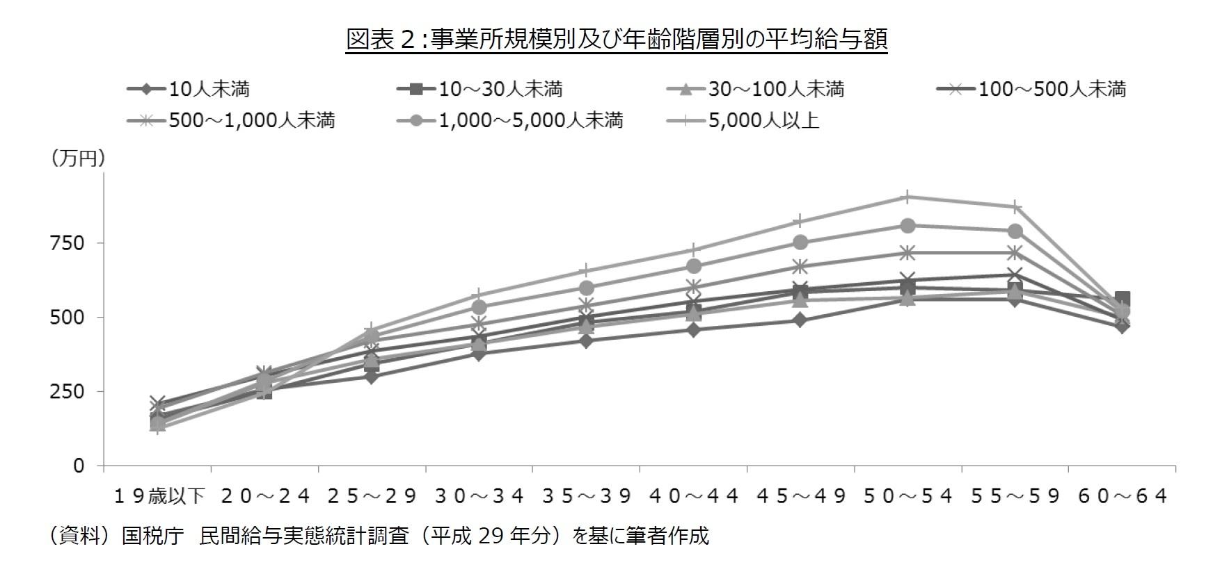 図表2:事業所規模別及び年齢階層別の平均給与額