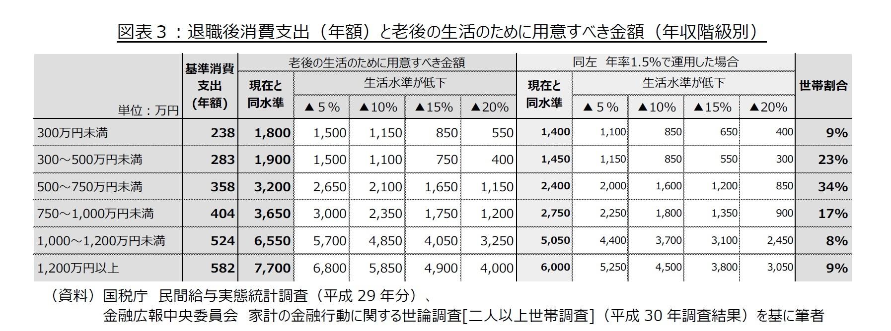 図表3:退職後消費支出(年額)と老後の生活のために用意すべき金額(年収階級別)