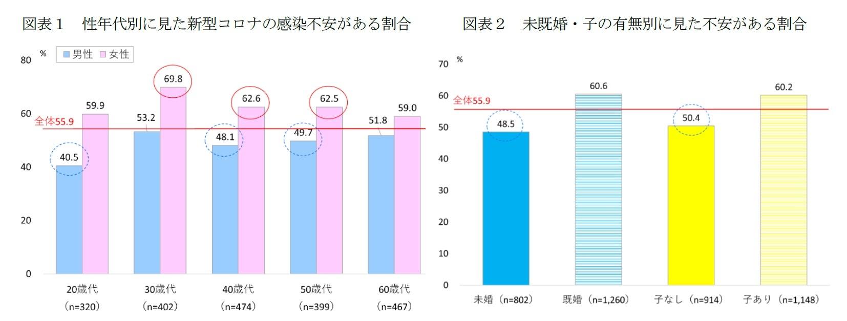 図表1 性年代別に見た新型コロナの感染不安がある割合/図表2 未既婚・子の有無別に見た不安がある割合