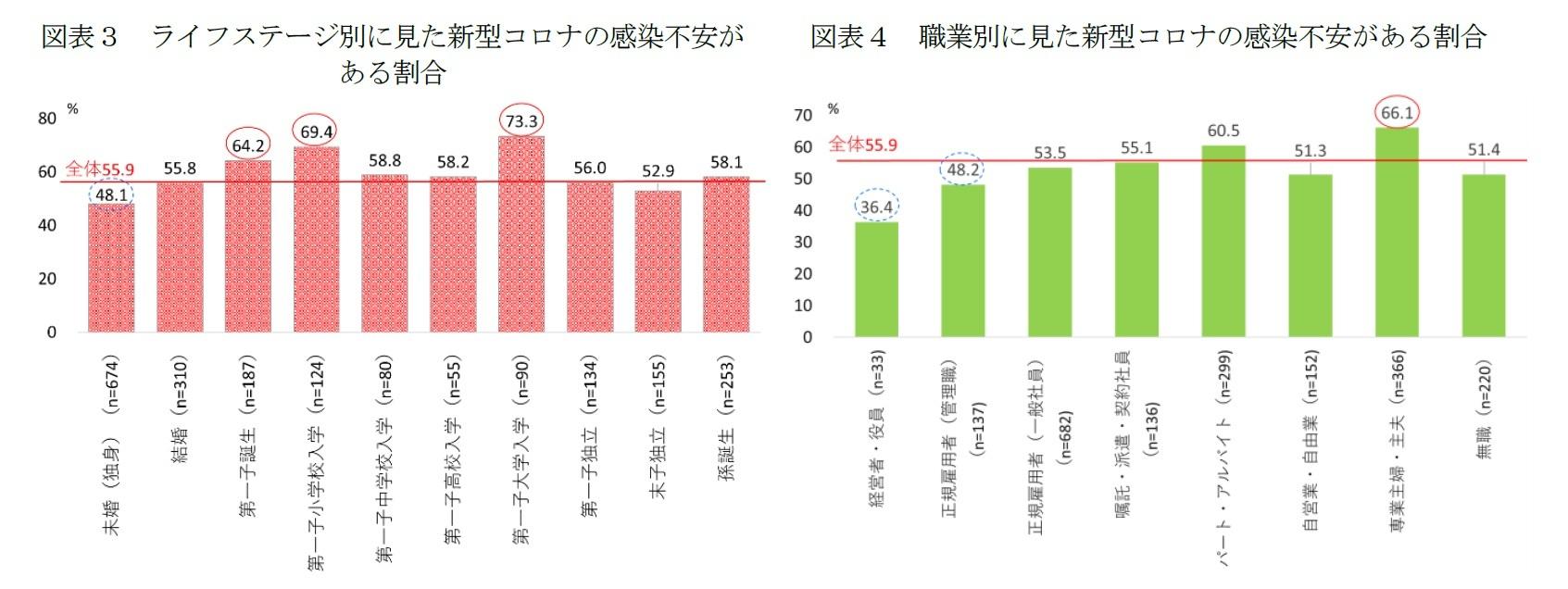図表3 ライフステージ別に見た新型コロナの感染不安がある割合/図表4 職業別に見た新型コロナの感染不安がある割合
