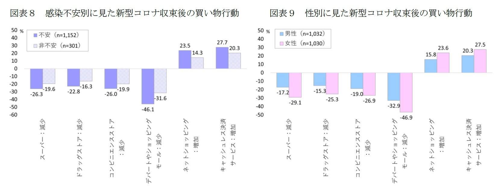 図表8 感染不安別に見た新型コロナ収束後の買い物行動/図表9 性別に見た新型コロナ収束後の買い物行動