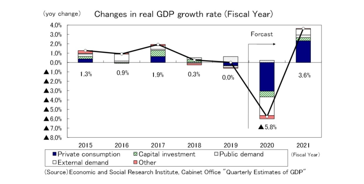 Changes in real GDP growth rate