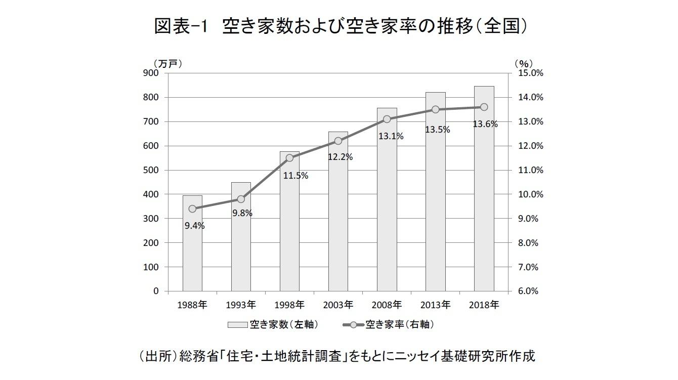 図表-1 空き家数および空き家率の推移(全国)