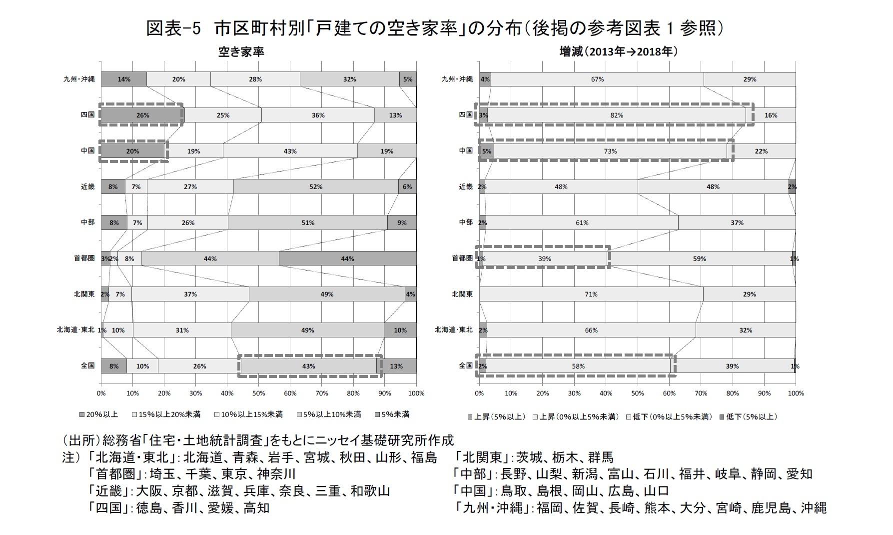 図表-5 市区町村別「戸建ての空き家率」の分布(後掲の参考図表1参照)