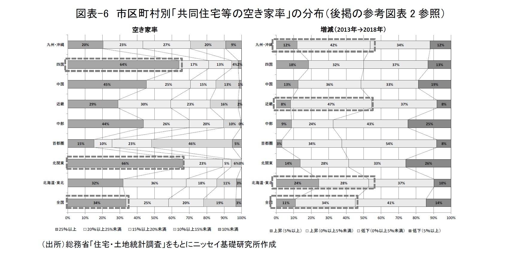 図表-6 市区町村別「共同住宅等の空き家率」の分布(後掲の参考図表2参照)