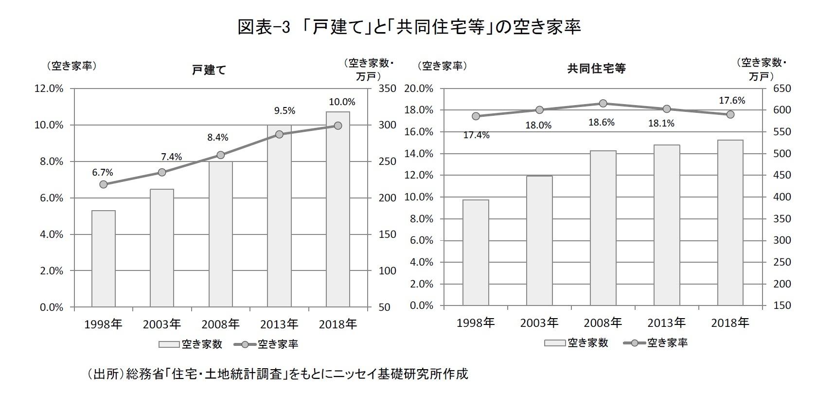 図表-3 「戸建て」と「共同住宅等」の空き家率