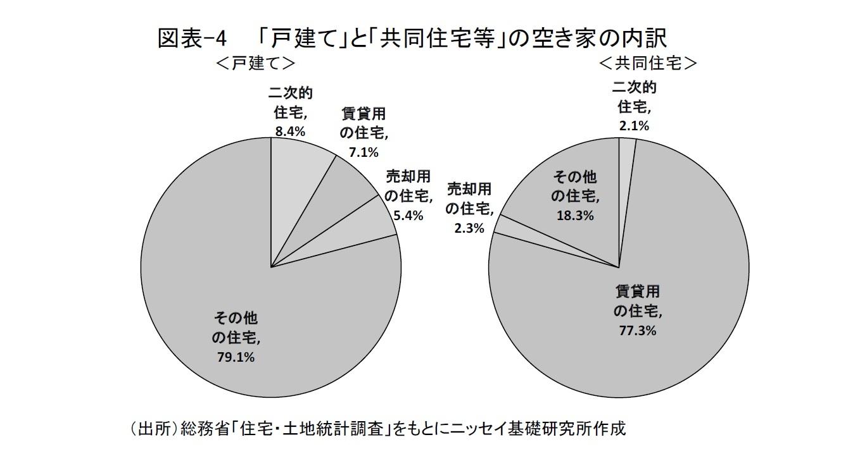図表-4  「戸建て」と「共同住宅等」の空き家の内訳