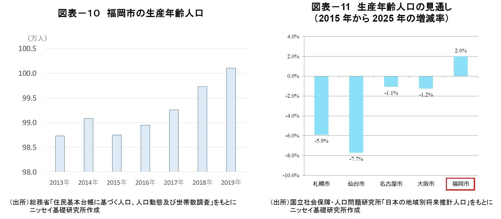 図表-11 福岡市の生産年齢人口/図表-11 生産年齢人口の見通し  (2015年から2025年の増減率)