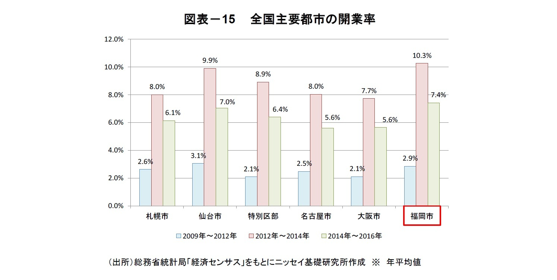 図表-15 全国主要都市の開業率