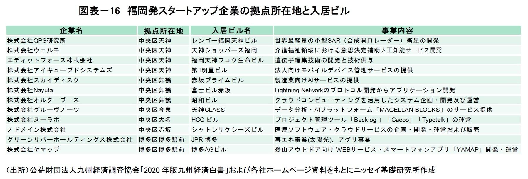 図表-16 福岡発スタートアップ企業の拠点所在地と入居ビル