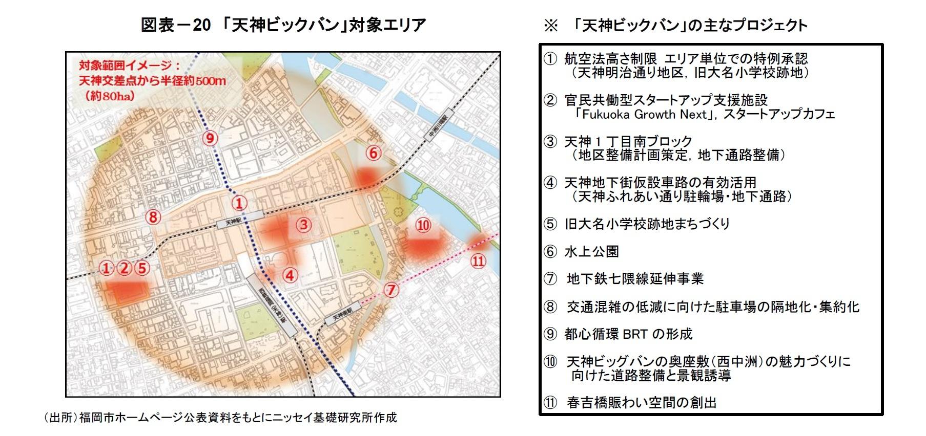 図表-20 「天神ビックバン」対象エリア/※ 「天神ビックバン」の主なプロジェクト