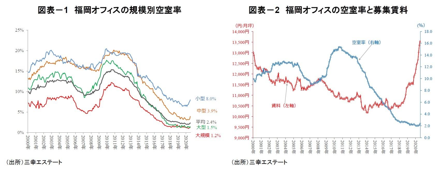 図表-1 福岡オフィスの規模別空室率/図表-2 福岡オフィスの空室率と募集賃料
