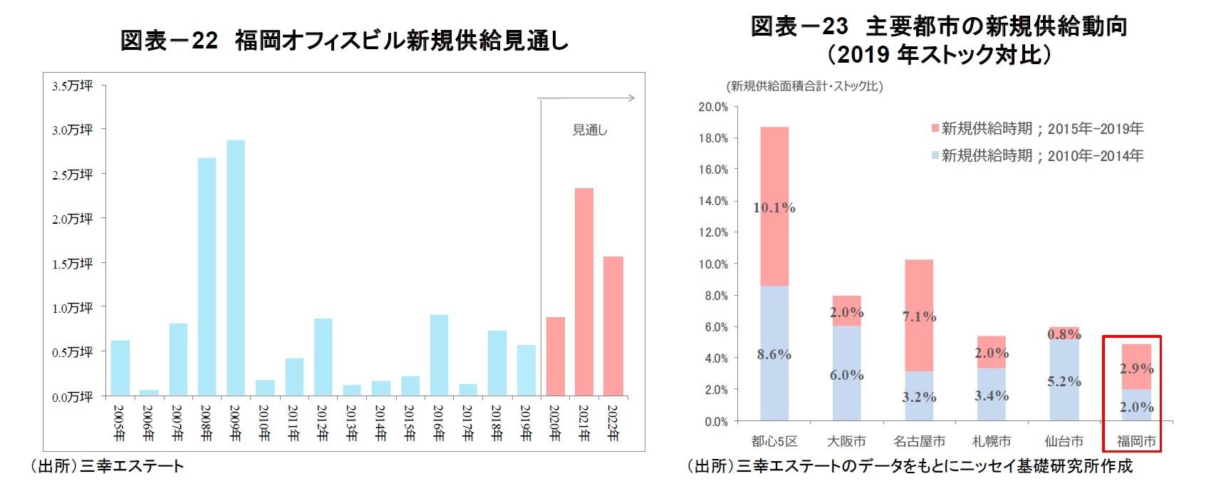 図表-22 福岡オフィスビル新規供給見通し/図表-23 主要都市の新規供給動向(2019年ストック対比)