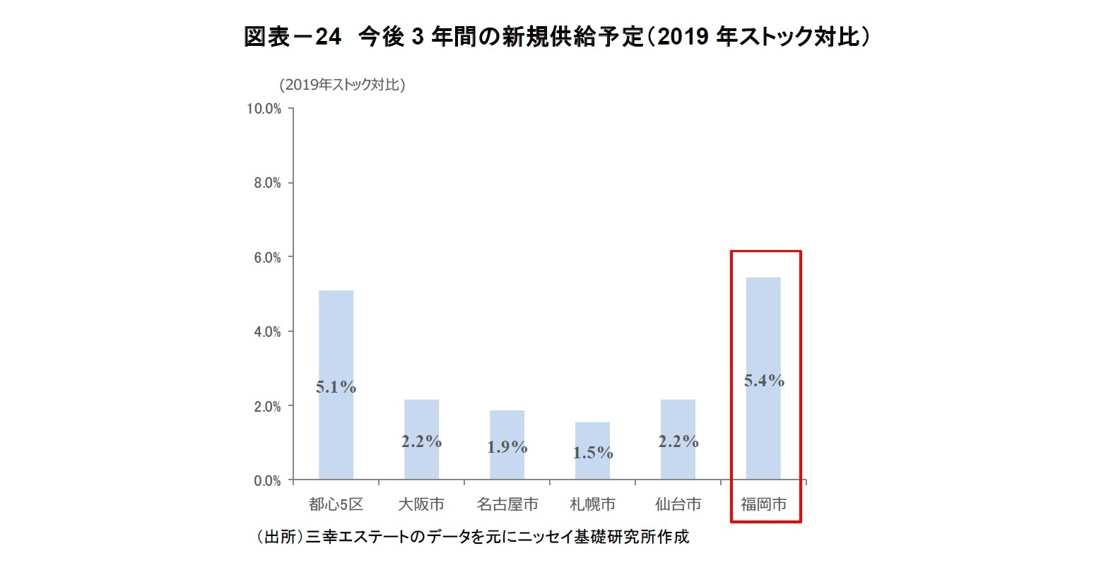 図表-24 今後3 年間の新規供給予定(2019 年ストック対比)