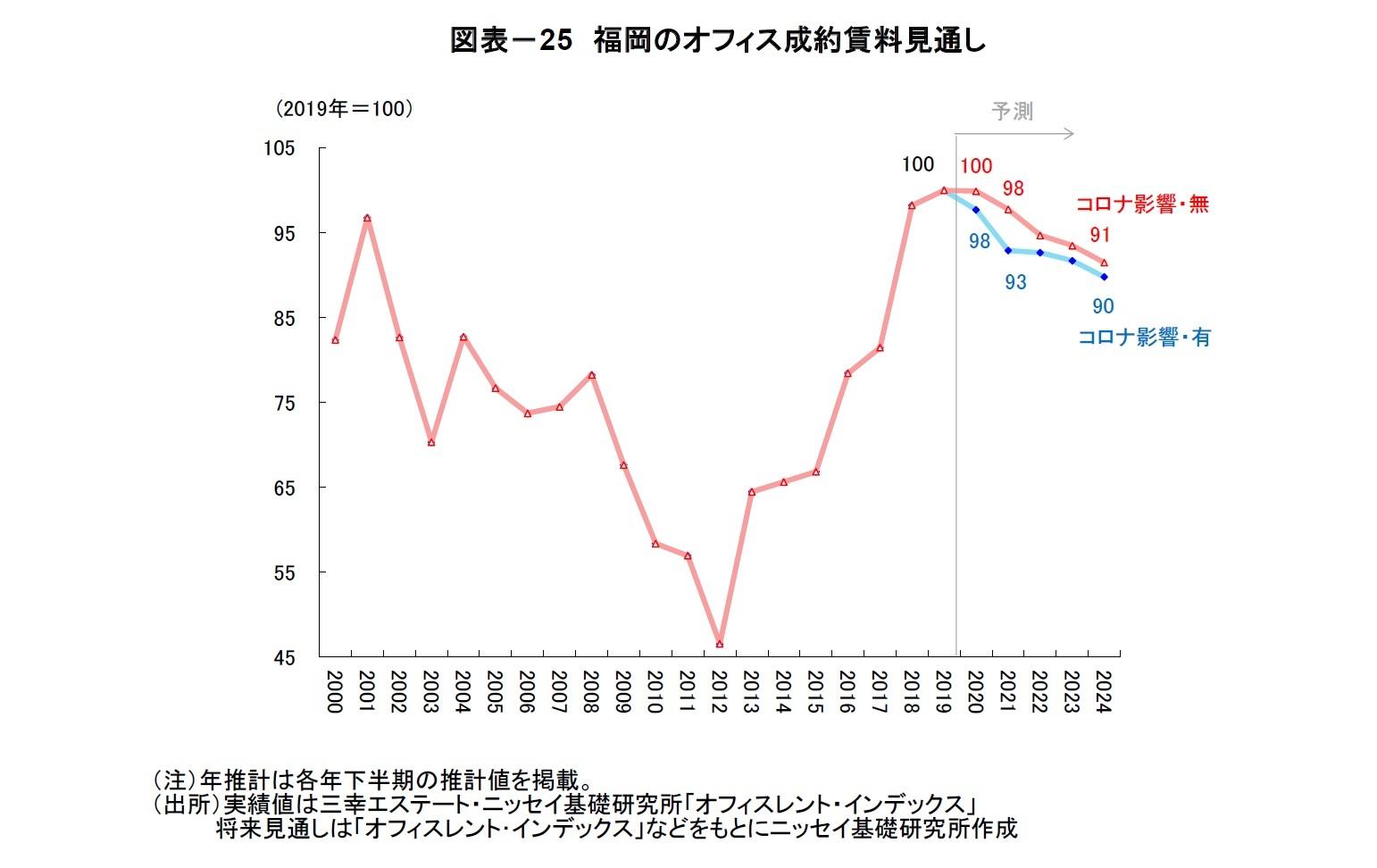 図表-25 福岡のオフィス成約賃料見通し