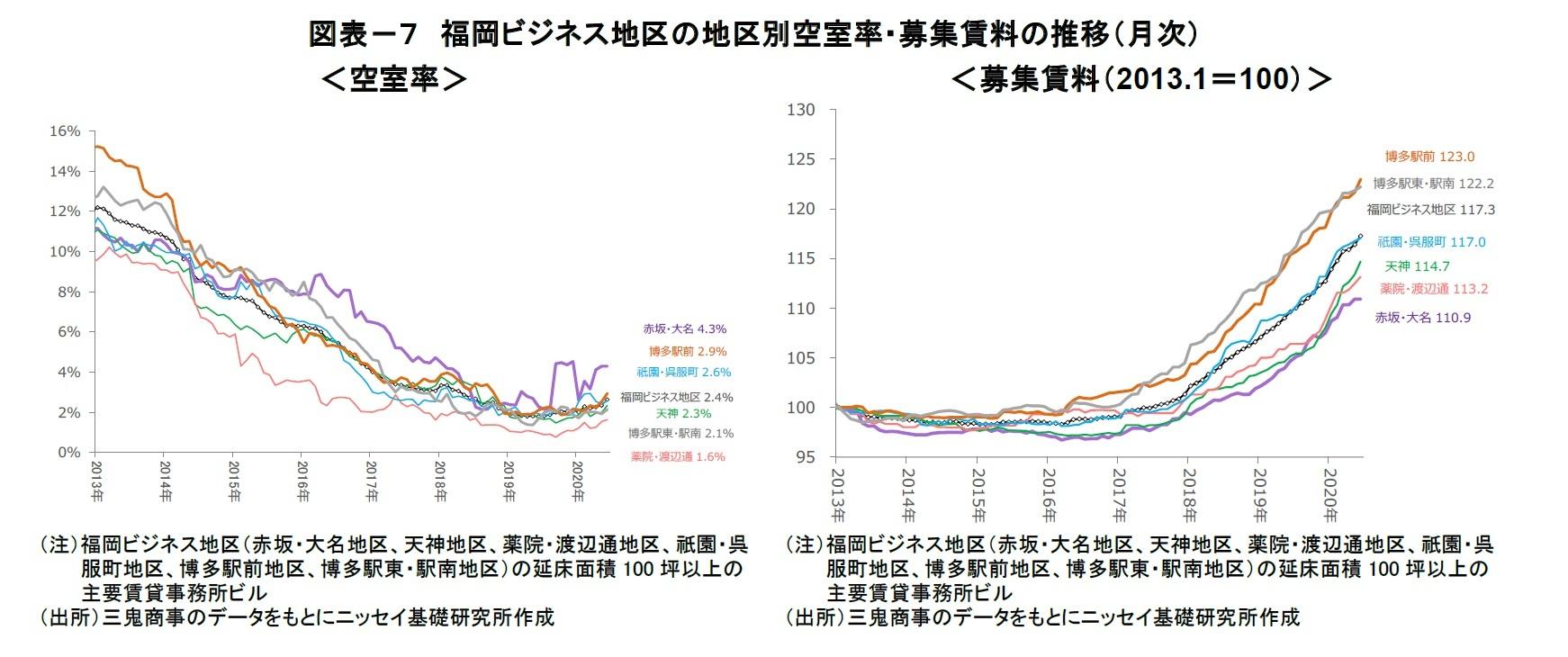 図表-7 福岡ビジネス地区の地区別空室率・募集賃料の推移(月次)