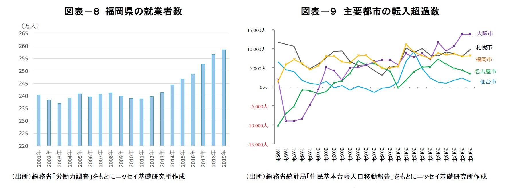 図表-8 福岡県の就業者数/図表-9 主要都市の転入超過数