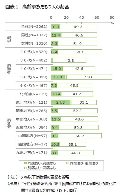 図表1 高齢家族をもつ人の割合