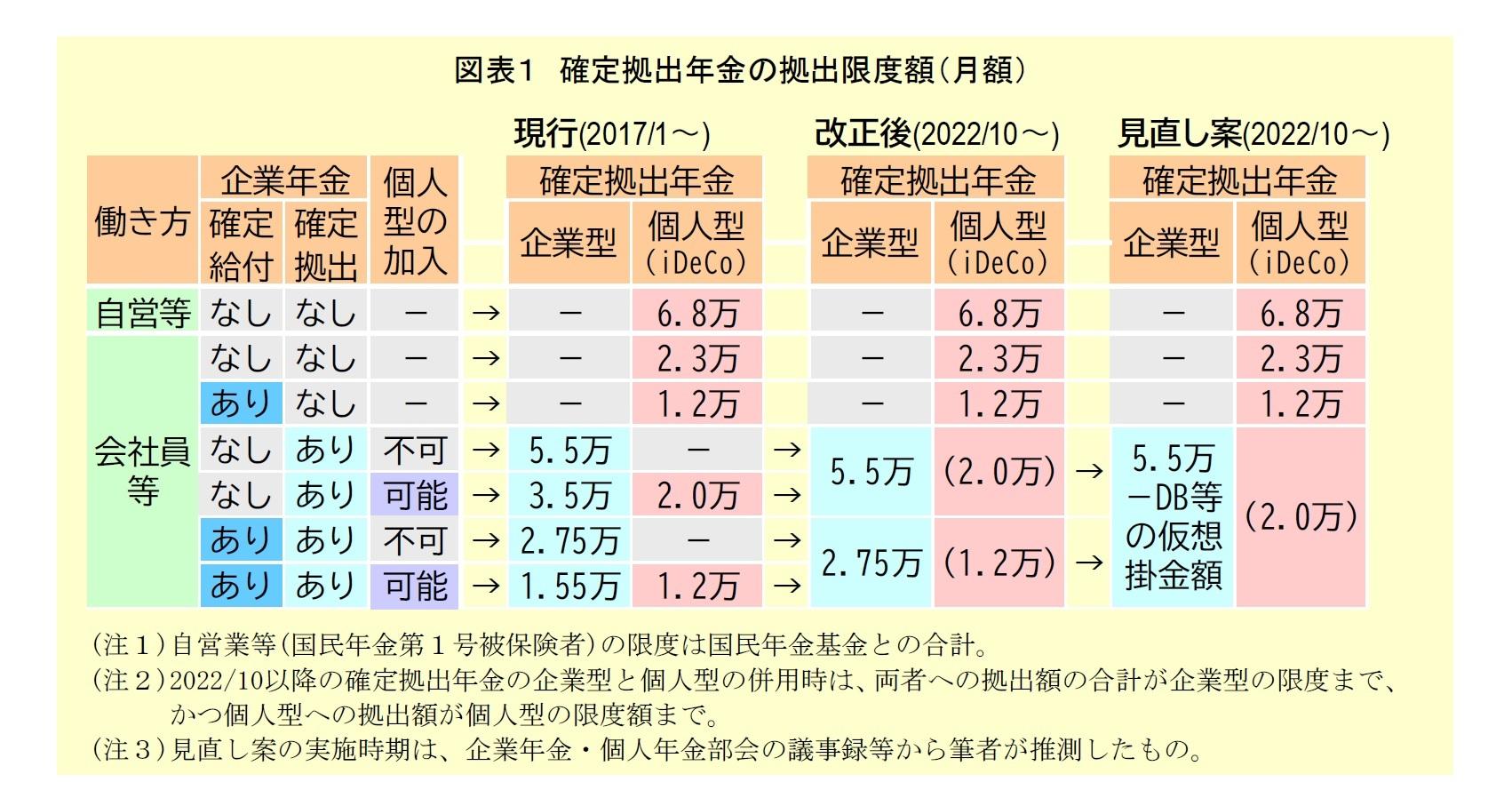 図表1:確定拠出年金の拠出限度額