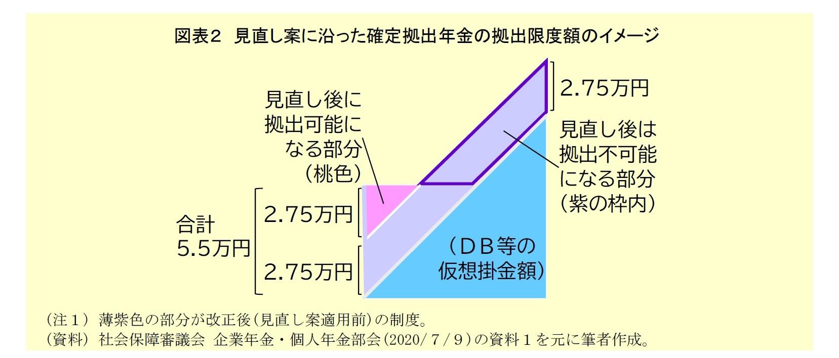図表2:見直し案に沿った確定拠出年金の拠出限度額のイメージ