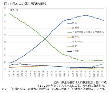 図1:日本人の死に場所の推移