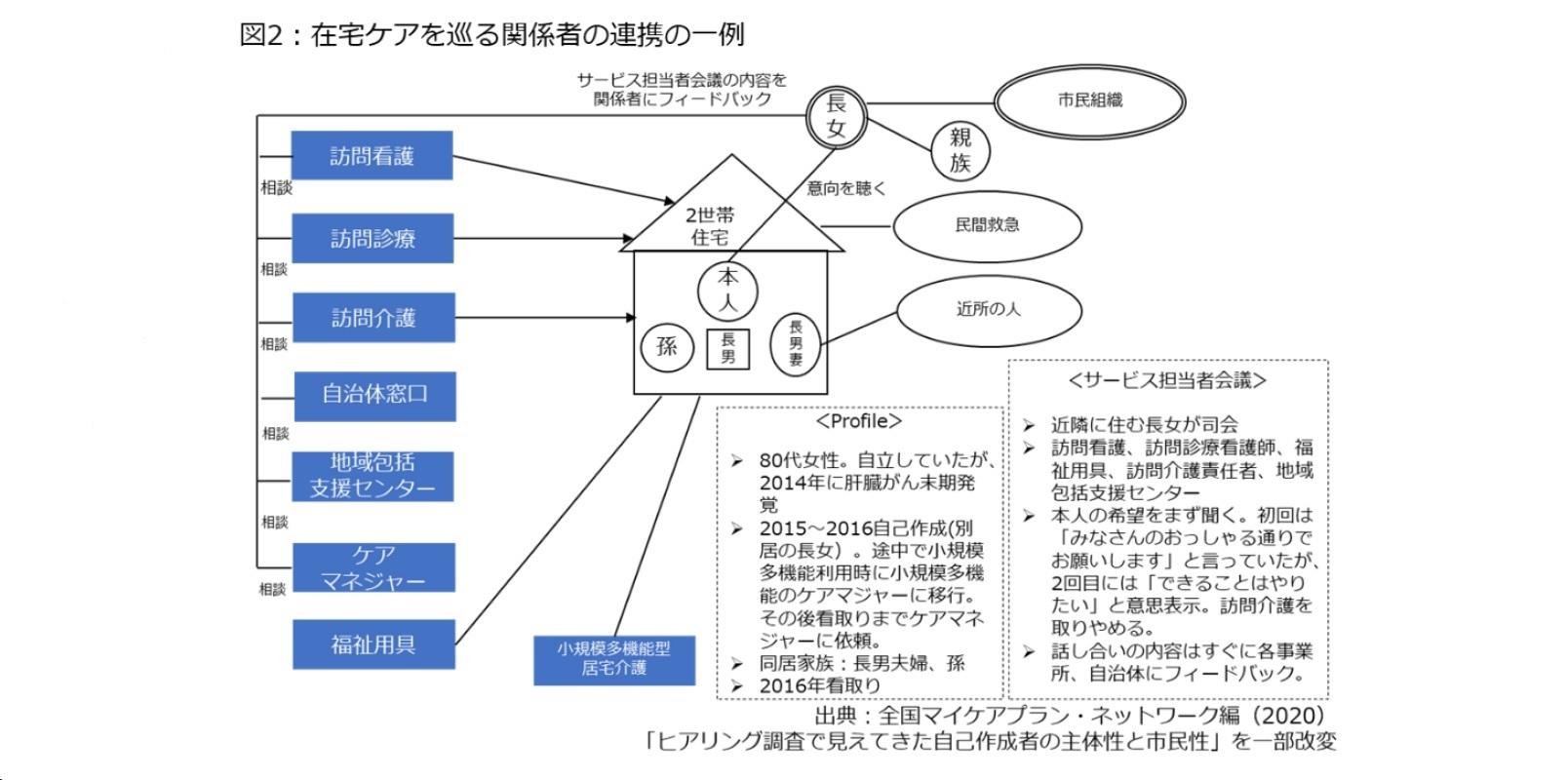 図2:在宅ケアを巡る関係者の連携の一例
